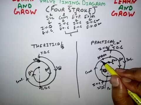 Valve Timing Diagram (Four Stroke Petrol Engine) हिन्दी - YouTube