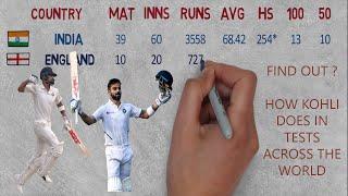 Virat Kohli Test Record Comparison across the World!