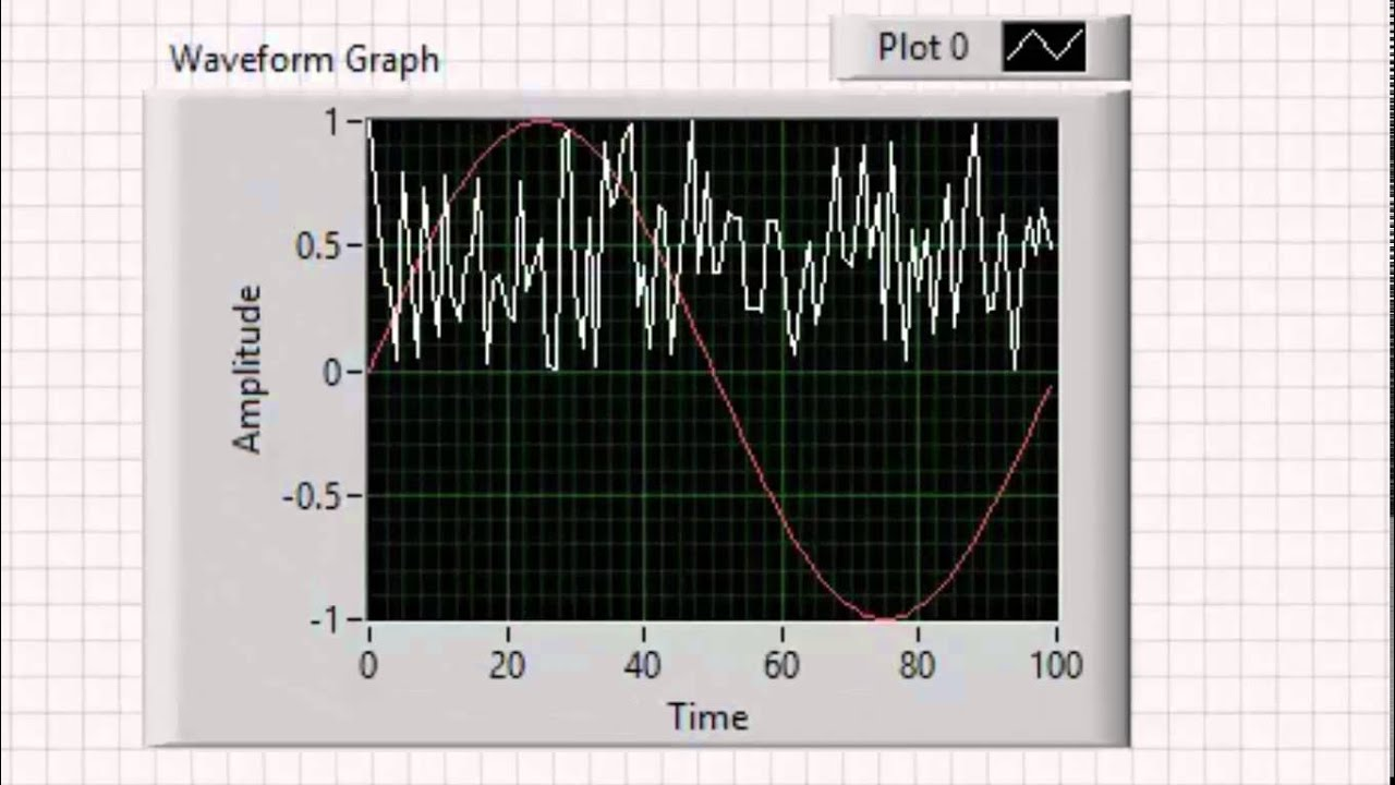 VI High 64 - Multiplot Displays on LabVIEW Waveform Charts and Waveform  Graphs