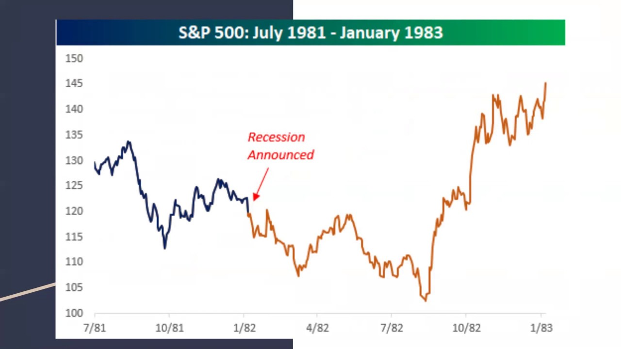 Should you care about the 2020 Recession?