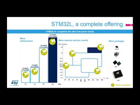 Less power consumption and unbeatable UI performance on TouchGFX & STM32L4+ solution - Webinar