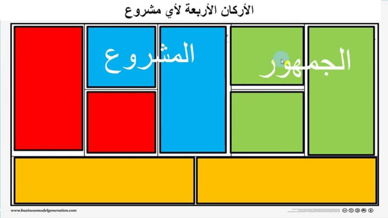 تحميل نموذج العمل التجاري word