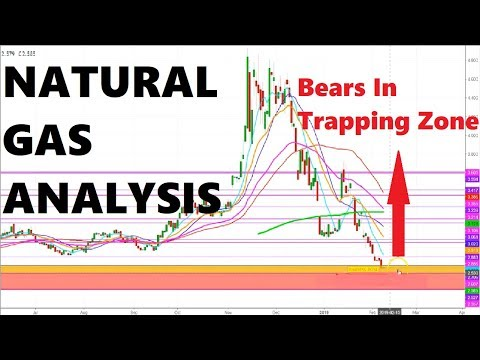 Natural Gas Analysis   Bears In Trapping Zone