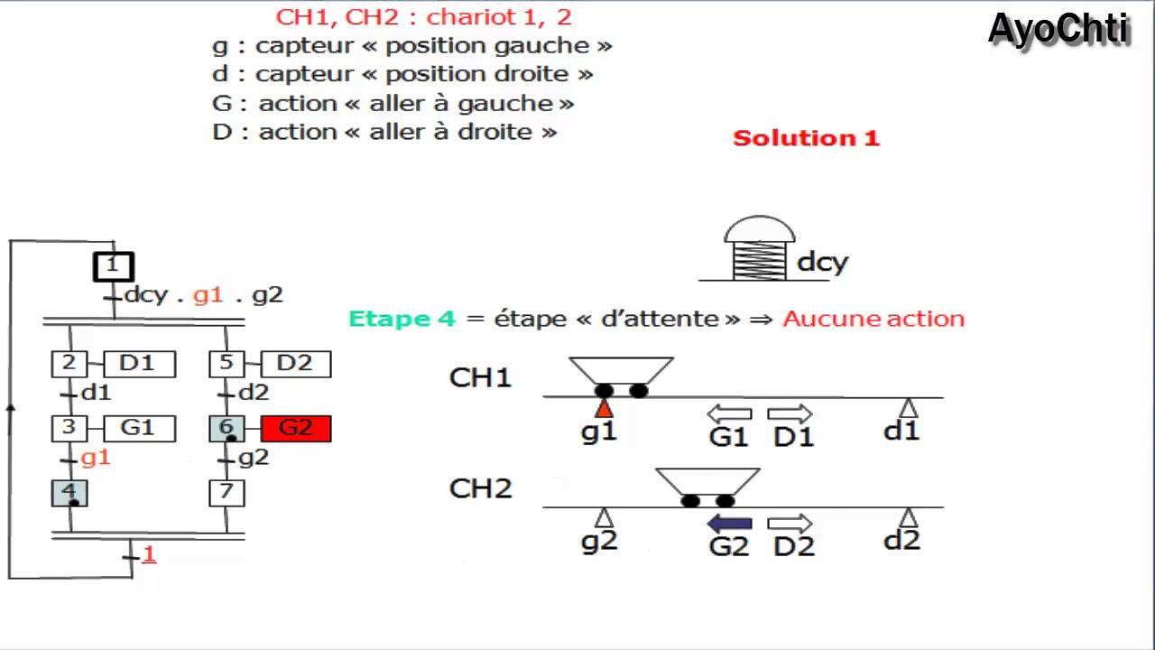 Explication de cours Grafcet-Fonction ET/AND# 5 (بالعربية ...