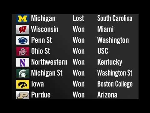 Who's Got it Better than Michigan? Bowl Parody The 7 Big Ten teams that went 7-0