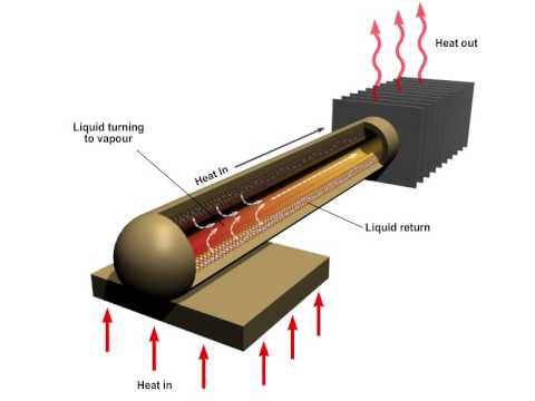 Heat Pipe Example Animation