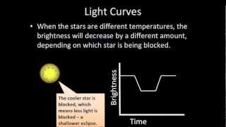 Introductory Astronomy: Eclipsing Binary Stars