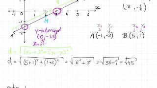 Year 9 Coordinate Geometry Summary