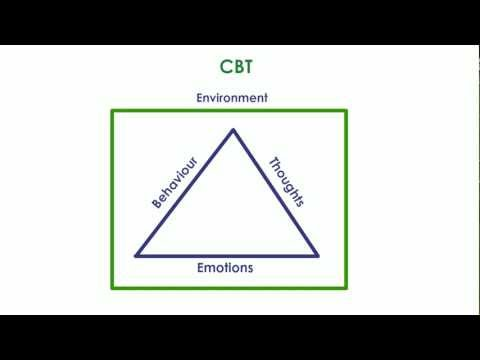 Introduction to Cognitive Behaviour Therapy (CBT)