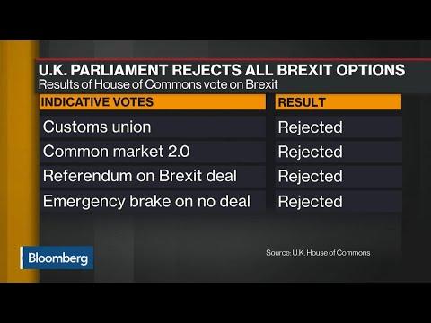 U.K. Parliament Rejects All Four Brexit Alternatives