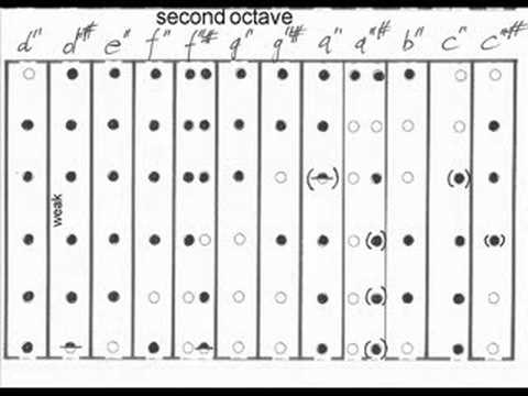 Renaissance Flute Fingering Chart - Youtube