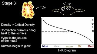 Astronomy: Life Cycle of a Low Mass Star (5 of 17) Proto Star 1: Stage 3
