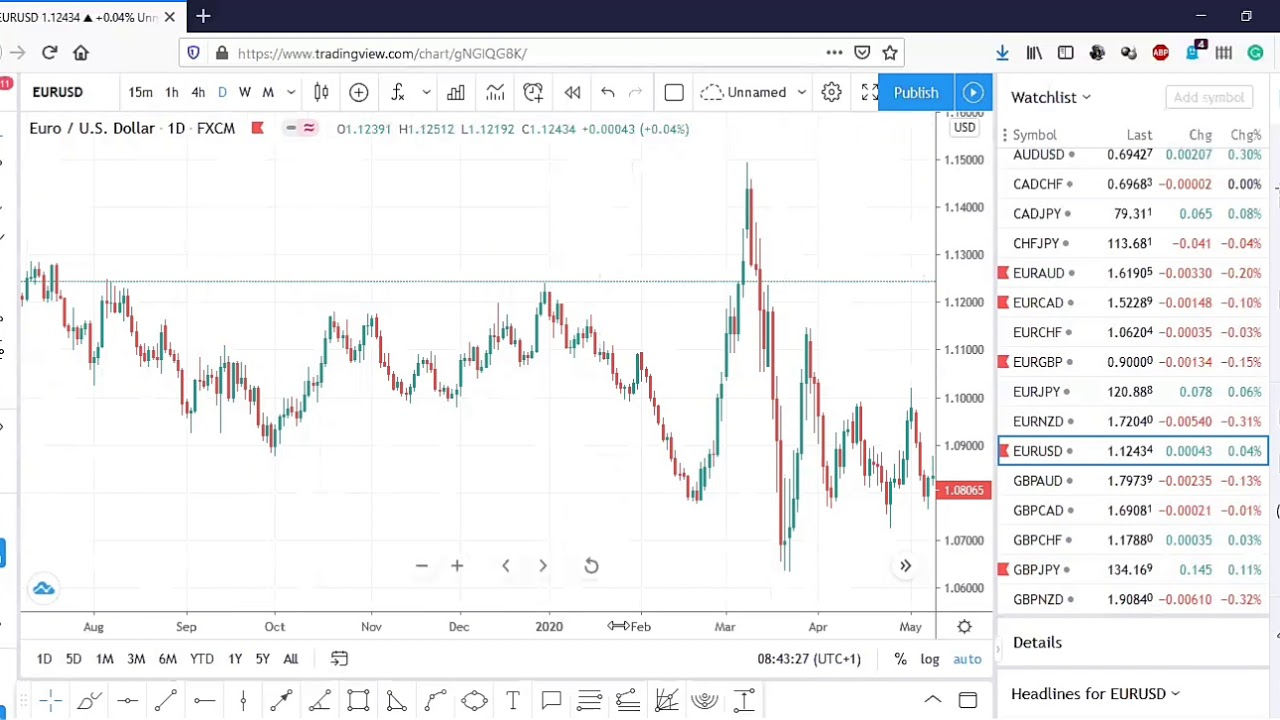How to Read Currency Pairs: Forex Quotes Explained