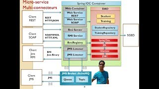 Part 4 Micro service Multi Connecteurs API REST Avec Spring Data Rest