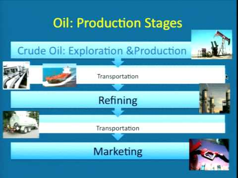 Lecture 9 A Short History of Oil Prices Part I