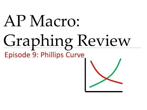 The Phillips Curve Short and Long Run Key Macro Concepts