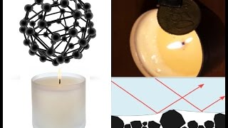 SuperHydrophobic Carbon Nanoparticle Film from Candle Soot!
