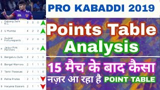 Pro Kabaddi 2019 : Points table analysis after 15 Match | pkl Points table 2019 My sports Production