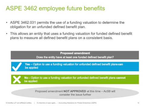 Bringing clarity to ASPE developments  - Financial Reporting Update (Deloitte Canada)