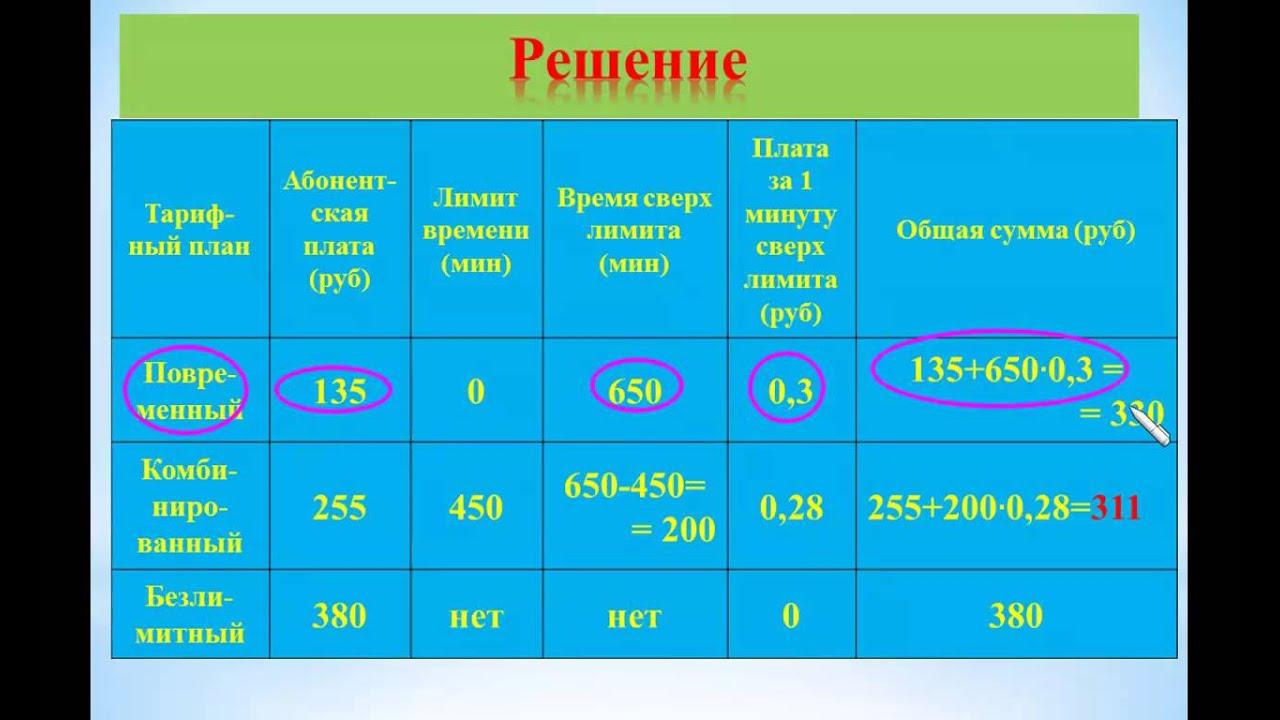 ЕГЭ-2014 Задание В-4 Урок №99 Телефонная компания предоставляет услуги...видео Яковлевой