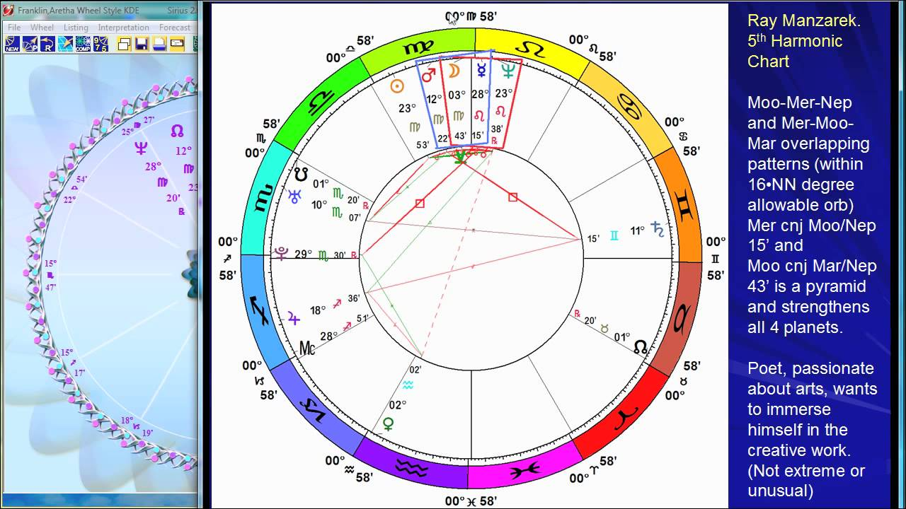 Astrology Birth Chart Of Jim Morrison Youtube