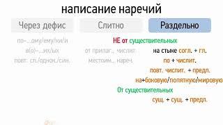 Слитное, раздельное и дефисное написание наречий (6 класс, видеоурок-презентация)