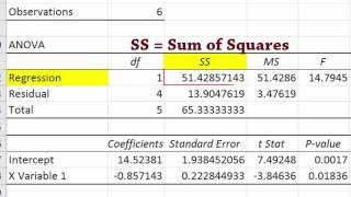 الانحدار الإخراج باستخدام تحليل البيانات في Excel