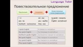 Урок 2. Уроки английского языка для начинающих (Beginner)