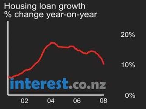 Chart: Housing loan growth