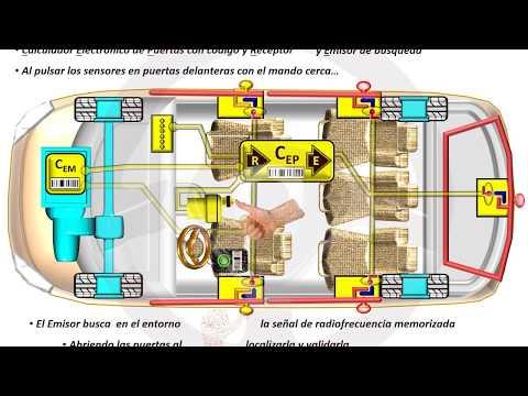 INTRODUCCIÓN A LA TECNOLOGÍA DEL AUTOMÓVIL - Módulo 13 (10/16)