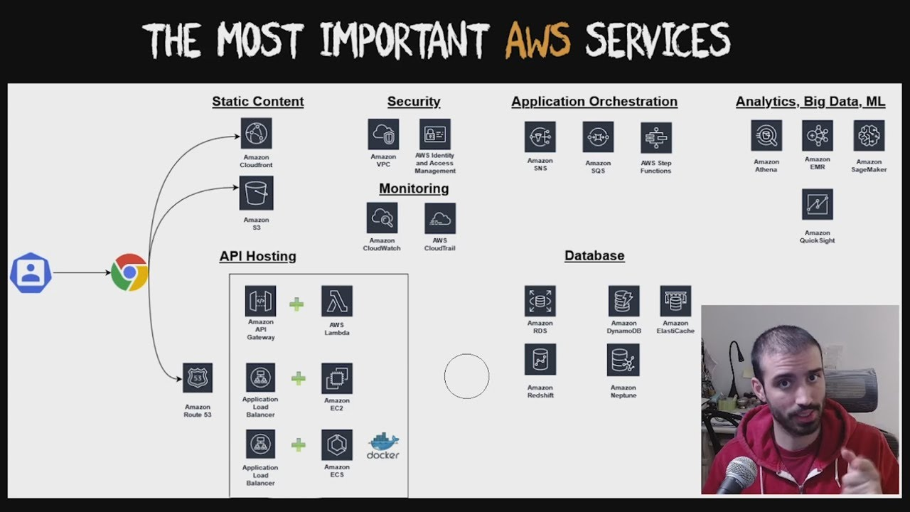 The Most Important AWS Services (with an easy to follow example!)