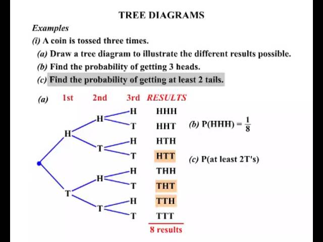 Maths year 12 lessons tes teach year 11 and 12 general maths tree diagrams ccuart Images