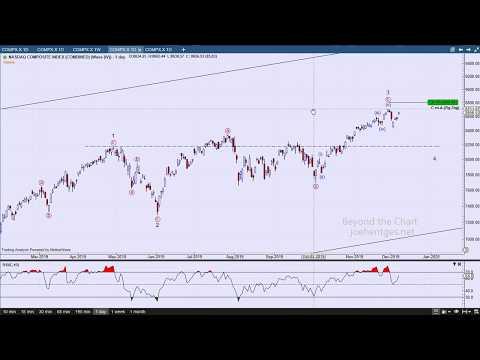 Technical Analysis Of Stock Market | Volatility Erupts