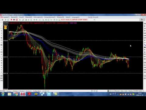 KLCI WEEKLY REVIEW AND APFT (5194) Analysis !