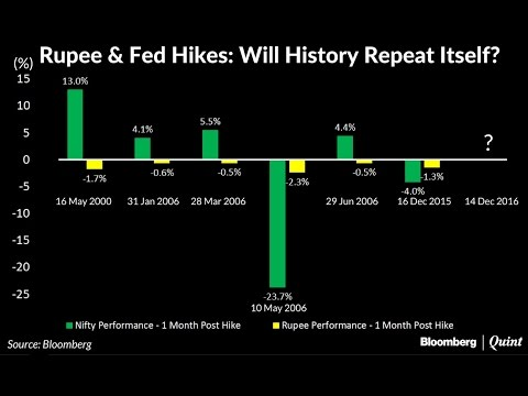 Rupee And Fed Hikes: Will History Repeat Itself?