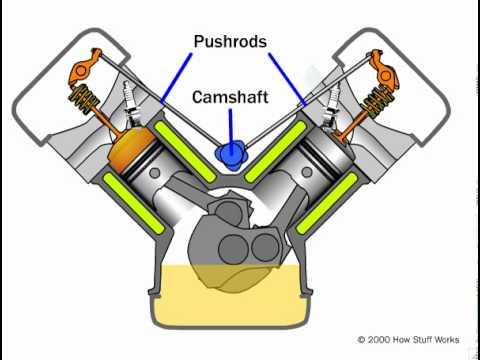 pushrod engine youtube rh youtube com Briggs and Stratton OHV Engine Parts Diagrams Intek OHV Engine Parts Diagram
