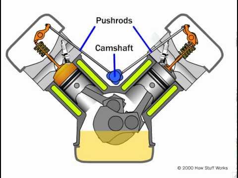Pushrod Engine - YouTube