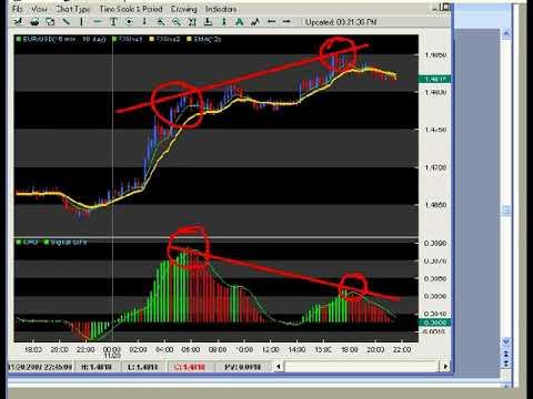 Awesome Oscilator and EMA Fibonacci Filter for Elliott Wave Patterns Trading