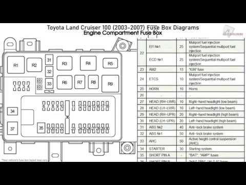 toyota land cruiser 100 20032007 fuse box diagrams