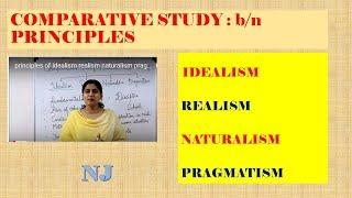 principles of idealism realism naturalism pragmatism kvs nvs pgt chemistry BEd MEd