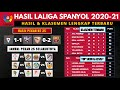 Hasil Liga Spanyol dan Klasemen Tadi Malam, Sevilla vs Barcelona   LaLiga Spanyol 2021