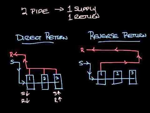 hvac-Direct Return vs Reverse Return Pipe - YouTubeYouTube