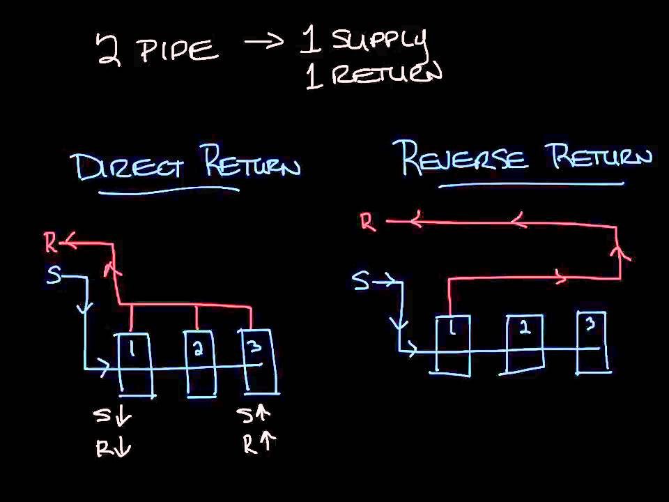 hvac direct return vs reverse return pipe youtube rh youtube com Two Pipe Reverse Return Hydronic Boiler Piping Diagram