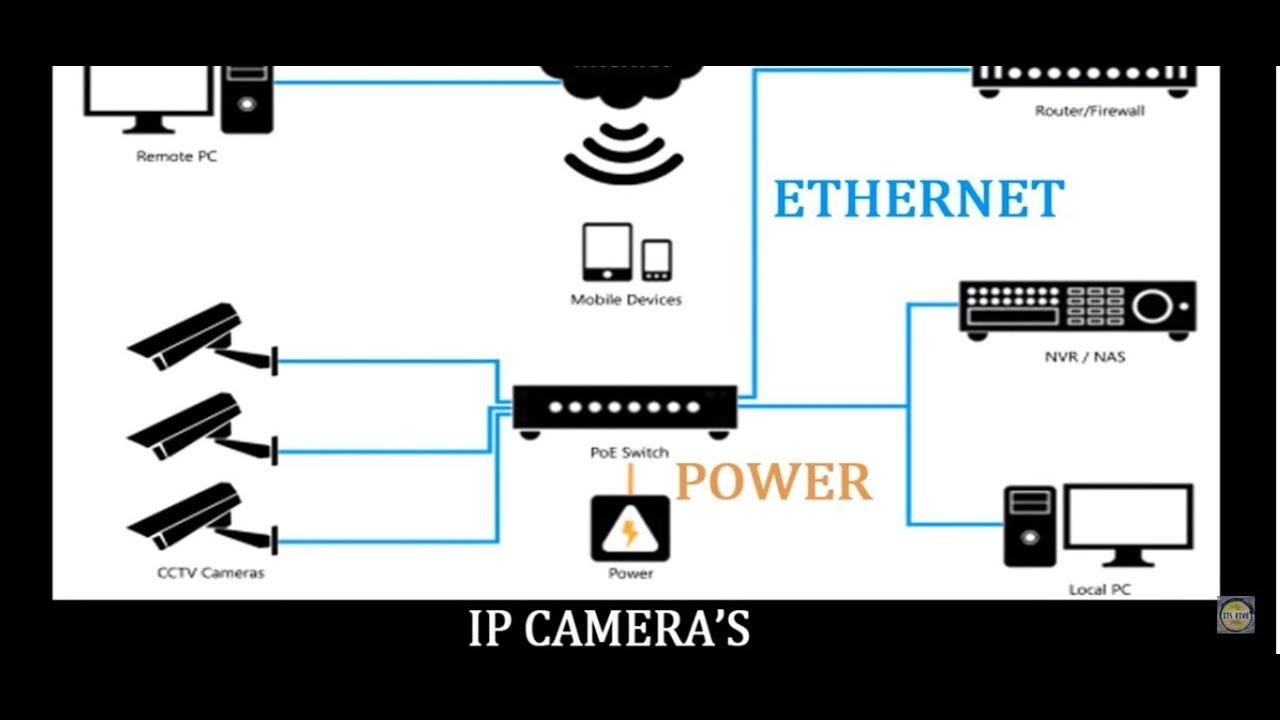 Cat6 Wiring Diagram For Cctv How To Install Cctv Camera To A 16 Channel Video Balun
