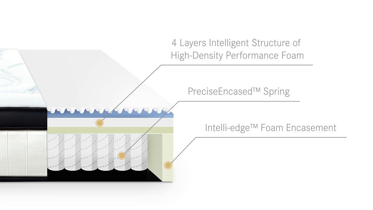 luxdream cool gel memory foam mattress 7 zone 32cm eurotop pocket