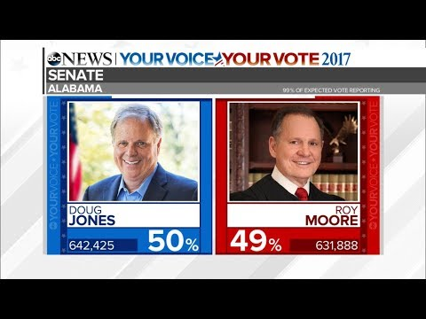 Download Youtube: Alabama Senate Race 2017: Roy Moore, Doug Jones election results | ABC News coverage