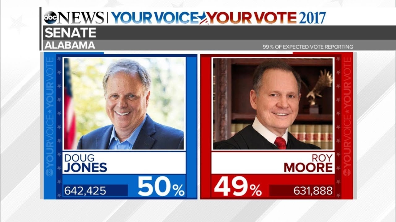 Image result for roy moore election results