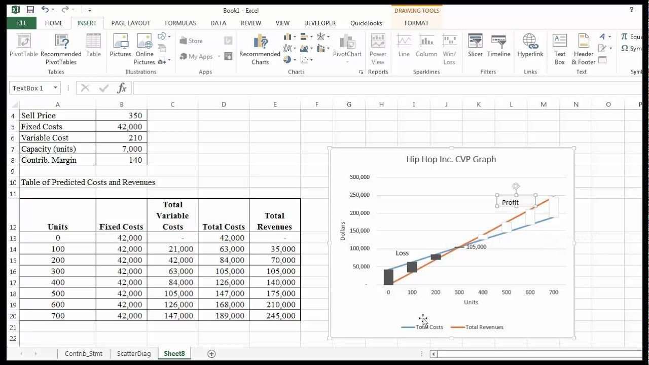 cvp analysis and charting using excel  demonstration
