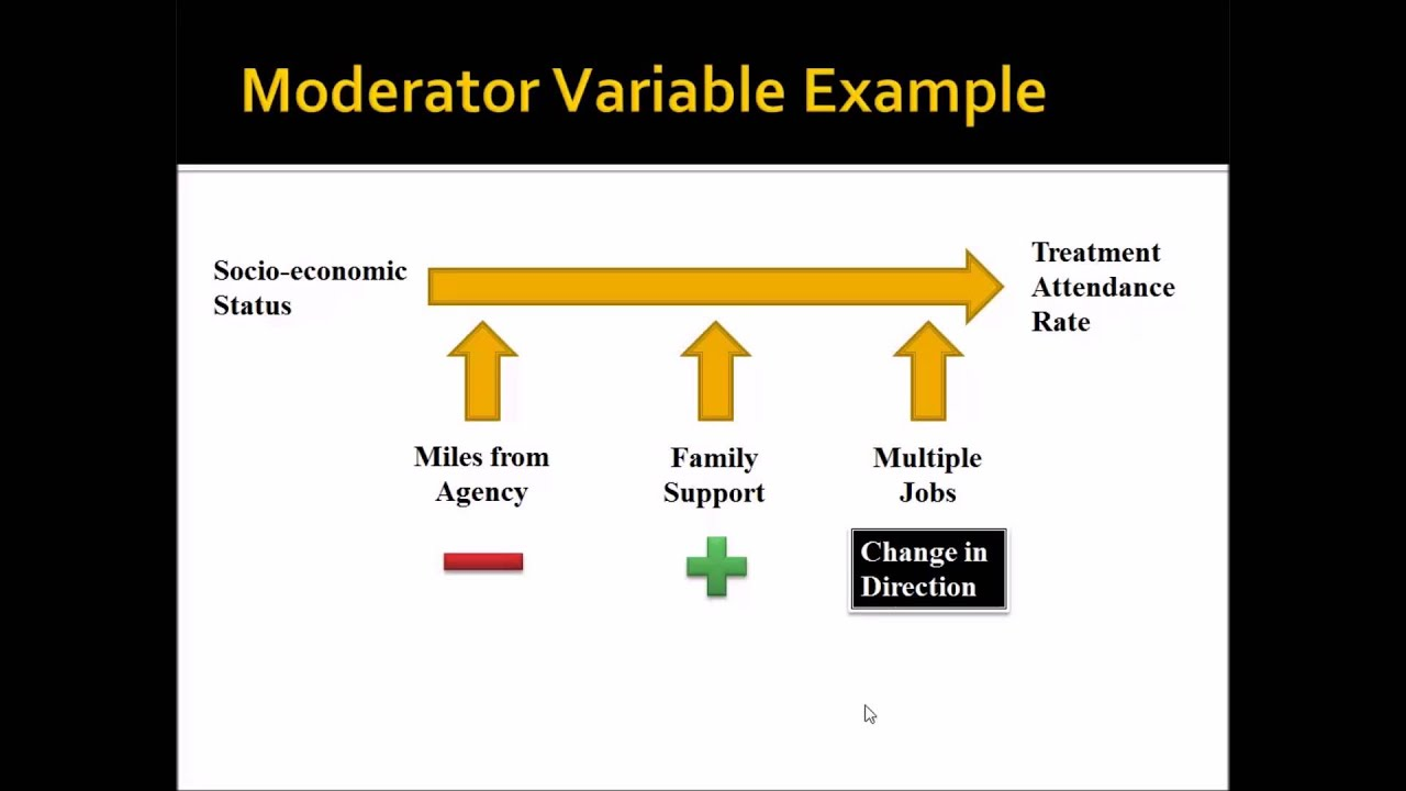 Moderator and Mediator Variables  YouTube