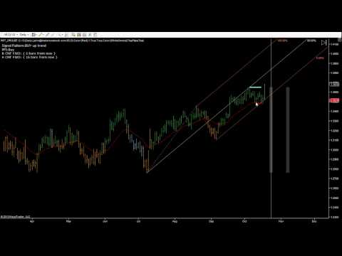 Market Timing   How The Stock Market Works   Market Trends